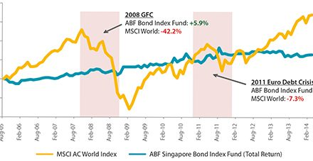ABF Singapore Bond Index Fund Dividend 2014