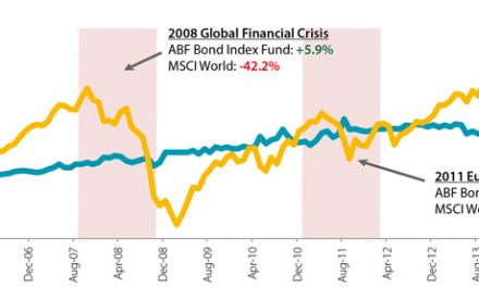 ABF Singapore Bond Index Fund – Dividend 2016