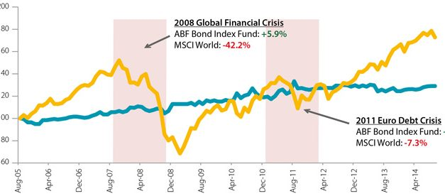 ABF Singapore Bond Index Fund – Dividend 2018