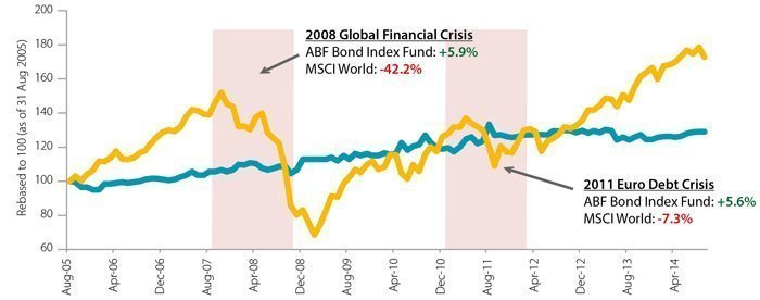 MSCI World Index vs ABF SG Bond Index Fund