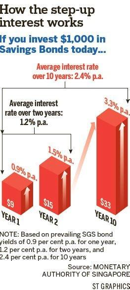 singapore_savings_bonds
