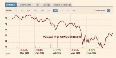 Vanguard FTSE All-World UCITS ETF