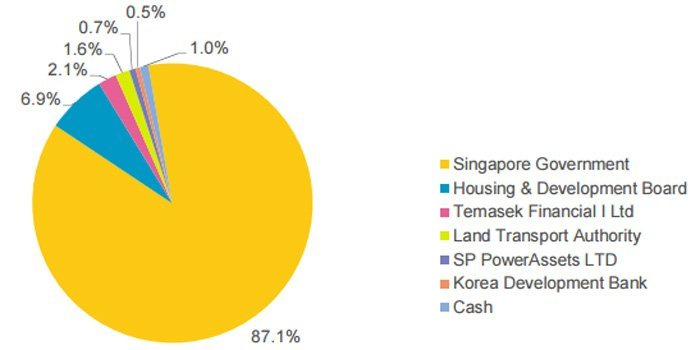 abf-sg-index-fund-holdings