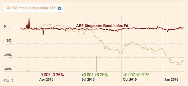 abs-sg-vs-sti-charts