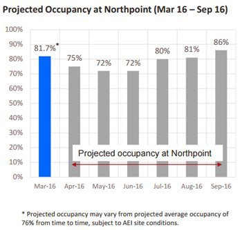 fct-northpoint-occupancy-projection