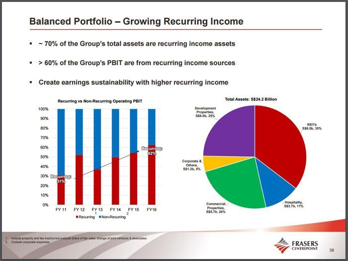 fraser-recurring-income