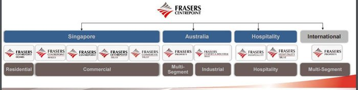 fraser-structure-reits