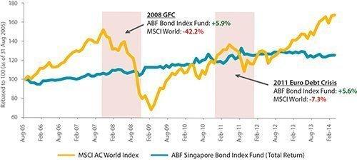 ABF Singapore Bond Index Fund Dividend 2014