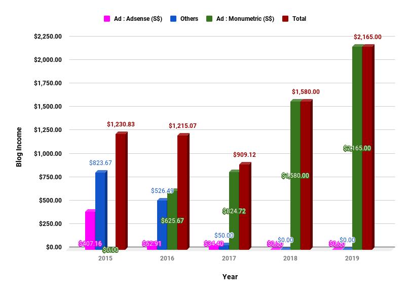 Monumetric Income Chart