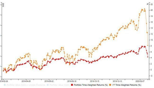 VT crushed my index investing portfolio