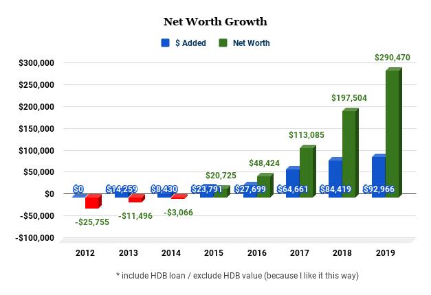 Net Worth Tracking - 8 Years