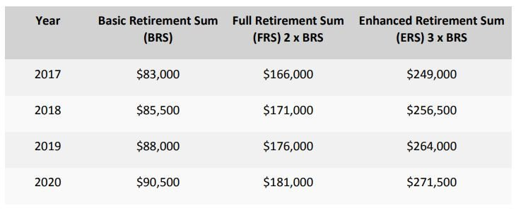 CPF Full Retirement Sum (FRS) and Basic Retirement Sum (BRS)