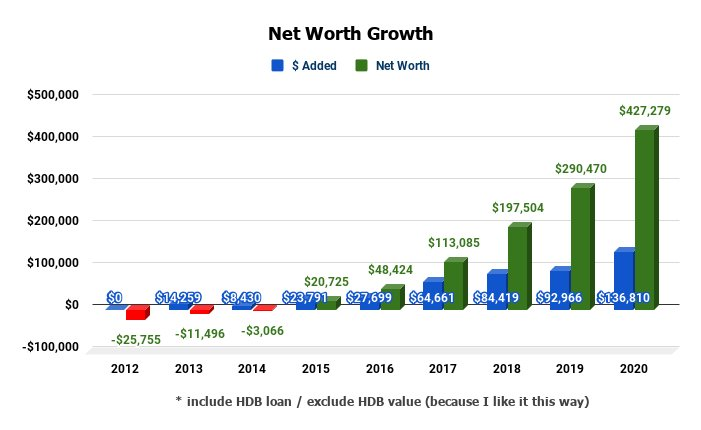 Net Worth Chart 2020