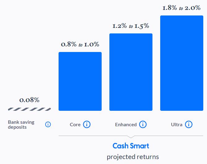endowus cash smart ultra review - comparison chart